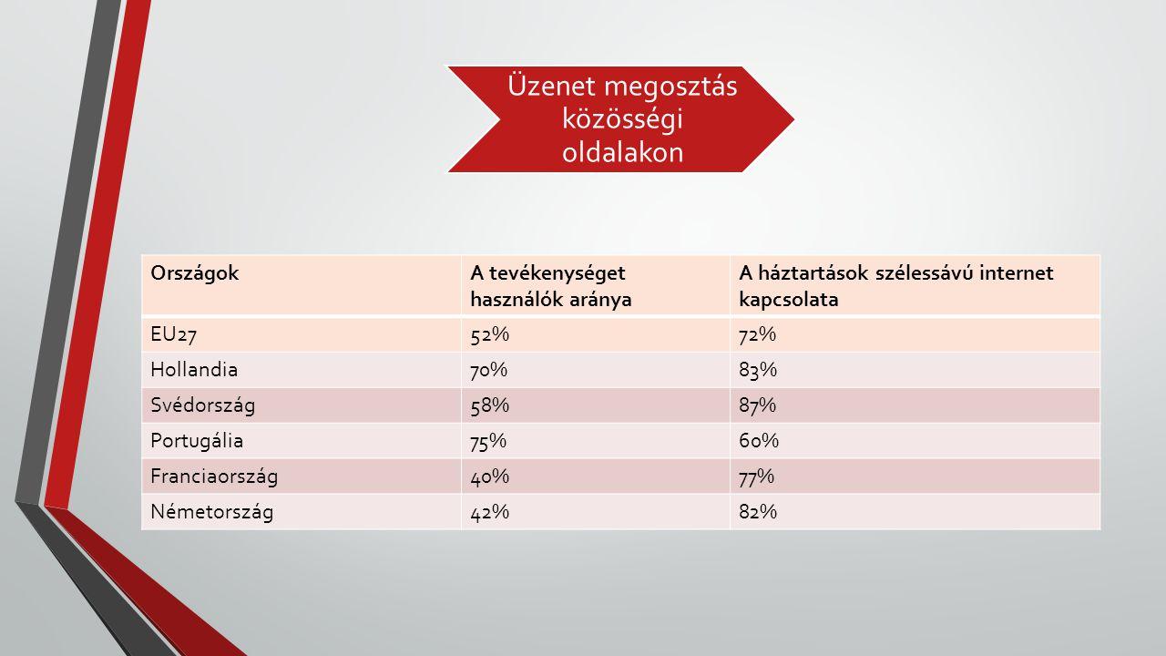 Üzenet megosztás közösségi oldalakon OrszágokA tevékenységet használók aránya A háztartások szélessávú internet kapcsolata EU2752%72% Hollandia70%83%