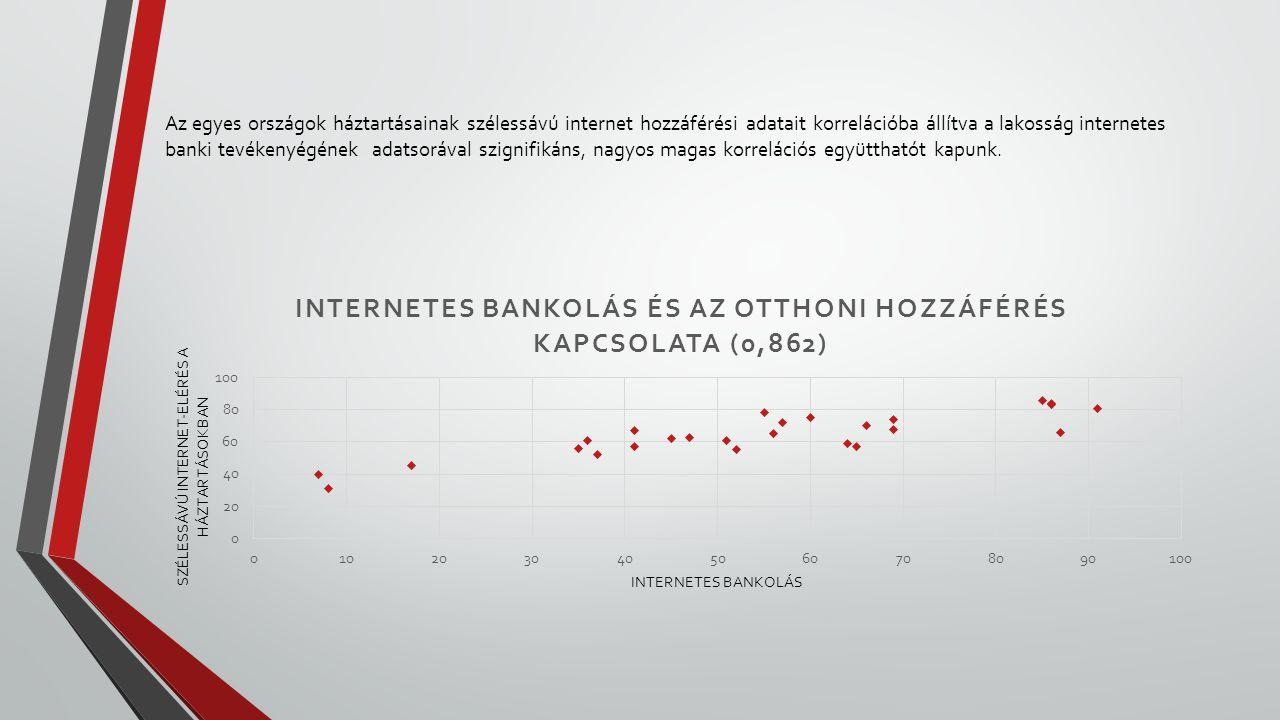 Az egyes országok háztartásainak szélessávú internet hozzáférési adatait korrelációba állítva a lakosság internetes banki tevékenyégének adatsorával s