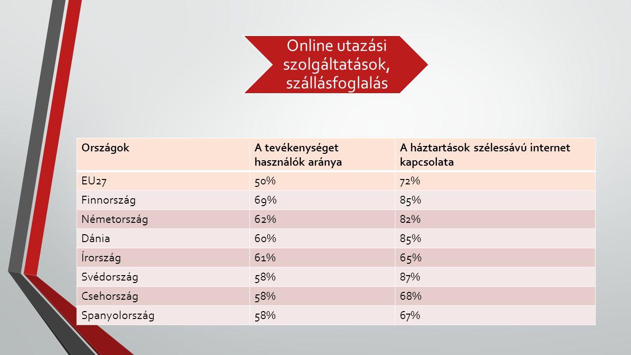 Online utazási szolgáltatások, szállásfoglalás OrszágokA tevékenységet használók aránya A háztartások szélessávú internet kapcsolata EU2750%72% Finnor