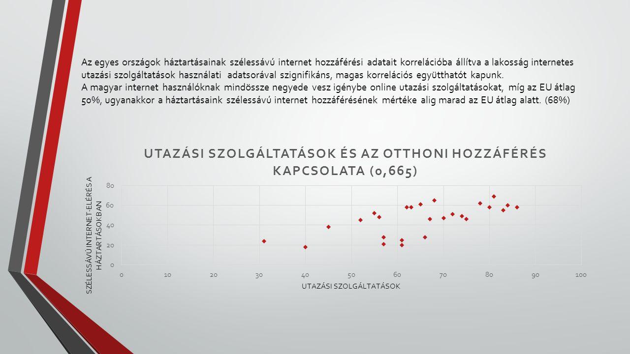 Az egyes országok háztartásainak szélessávú internet hozzáférési adatait korrelációba állítva a lakosság internetes utazási szolgáltatások használati
