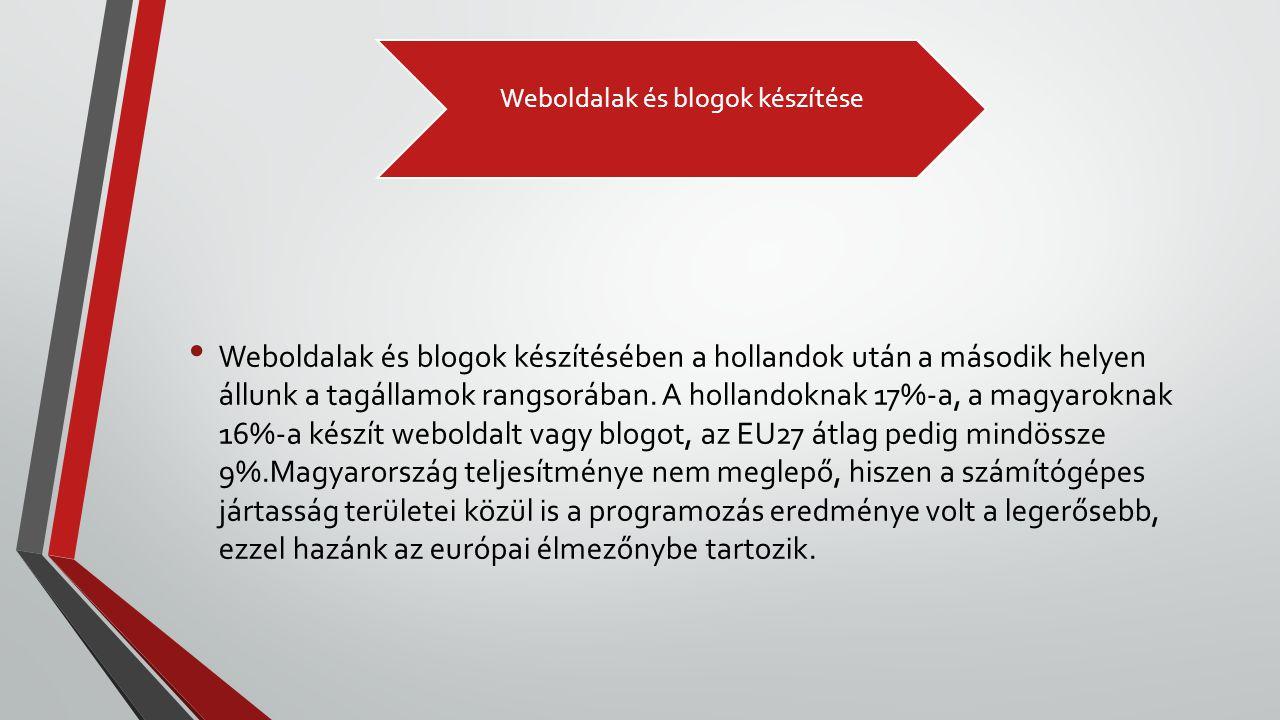 Weboldalak és blogok készítése • Weboldalak és blogok készítésében a hollandok után a második helyen állunk a tagállamok rangsorában. A hollandoknak 1