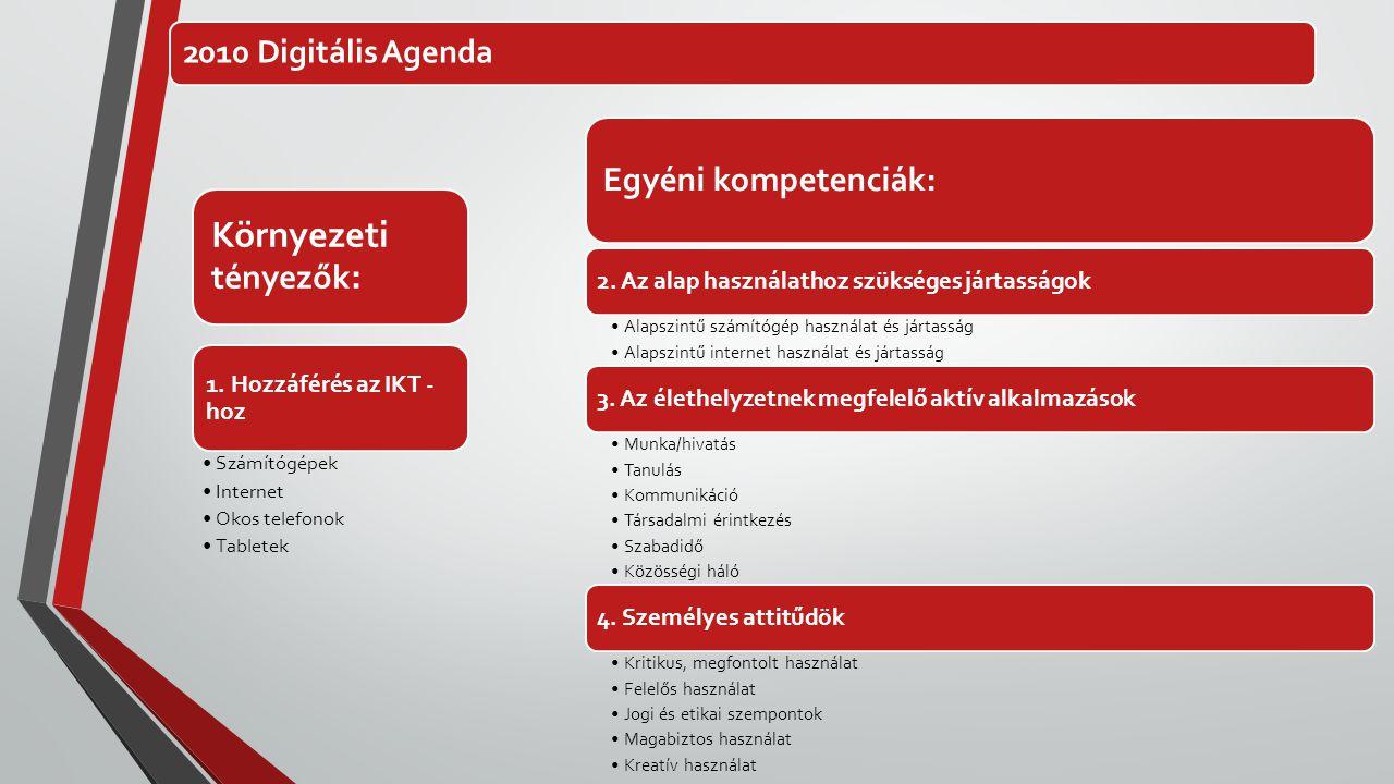 2010 Digitális Agenda Környezeti tényezők : 1. Hozzáférés az IKT - hoz •Számítógépek •Internet •Okos telefonok •Tabletek Egyéni kompetenciák: 2. Az al