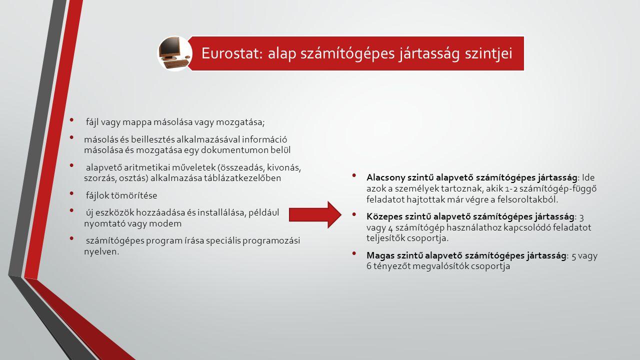 Eurostat: alap számítógépes jártasság szintjei • fájl vagy mappa másolása vagy mozgatása; • másolás és beillesztés alkalmazásával információ másolása