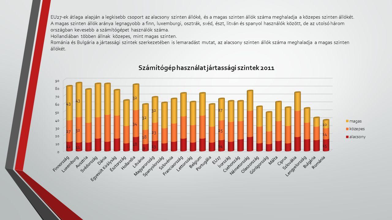 EU27-ek átlaga alapján a legkisebb csoport az alacsony szinten állóké, és a magas szinten állók száma meghaladja a közepes szinten állókét. A magas sz