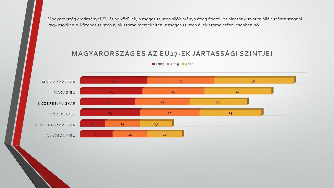 Magyarország eredményei EU átlag körüliek, a magas szinten állók aránya átlag feletti. Az alacsony szinten állók száma stagnál vagy csökken,a közepes