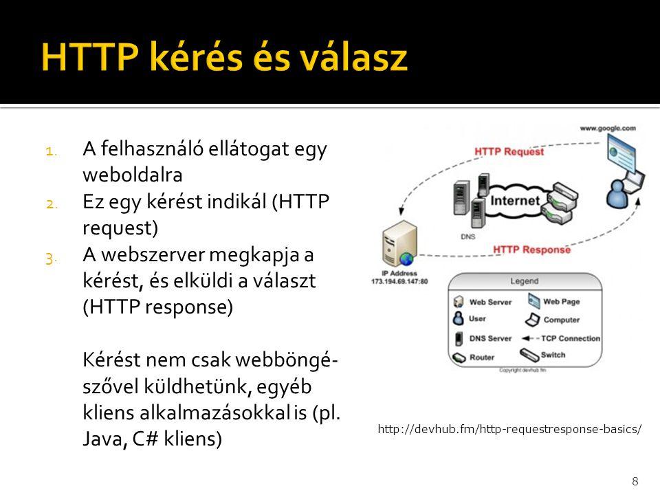 1. A felhasználó ellátogat egy weboldalra 2. Ez egy kérést indikál (HTTP request) 3. A webszerver megkapja a kérést, és elküldi a választ (HTTP respon