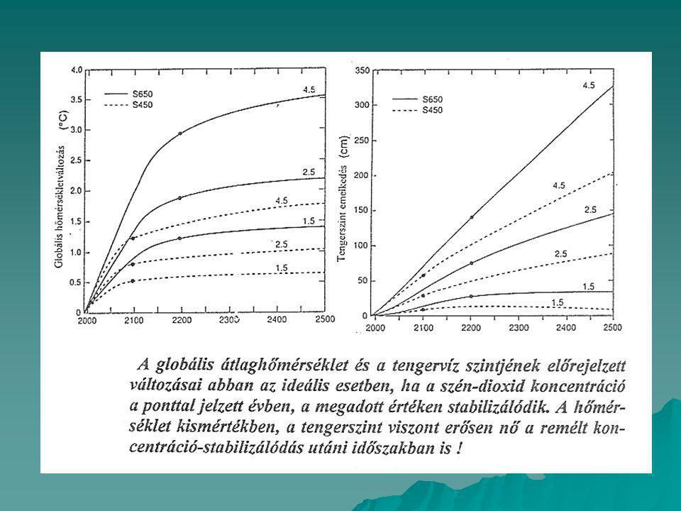  Az ilyen számítások tanúsága szerint a hőmérséklet kis mértékben emelkedik a stabilizálódás után is, főként, ha gyors az addigi emelkedés.