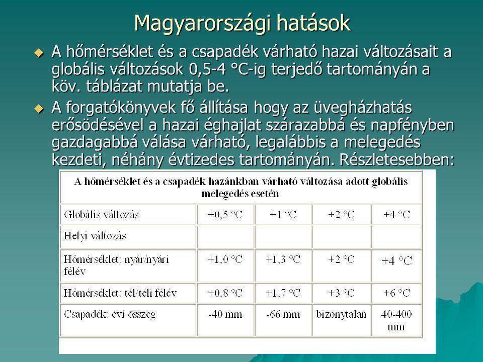  A nyári / nyári félévi hőmérséklet (előbbi a nagyobb, utóbbi inkább a kisebb változásra vonatkozik; 1 °C-nál mindkettőre van becslés) a kezdeti, 2-szeres relatív érzékenységről fokozatosan 1-szeresig csökken, míg a téli félévben nagyjából 1,5-szeres szinten marad.