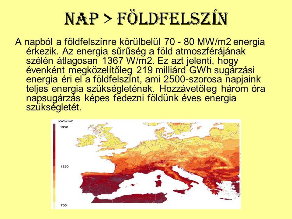 Nap > Földfelszín A napból a földfelszínre körülbelül 70 - 80 MW/m2 energia érkezik. Az energia sűrűség a föld atmoszférájának szélén átlagosan 1367 W
