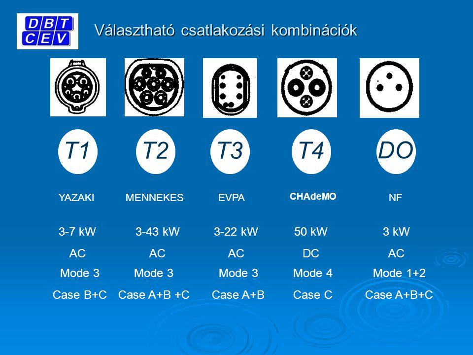 Választható csatlakozási kombinációk YAZAKIMENNEKES T1T3 T2 3-7 kW AC 3-43 kW AC 3-22 kW AC T4 CHAdeMO 50 kW DC Mode 3 Case B+C Mode 3 Case A+B +C Mode 3 Case A+B Mode 4 Case C 3 kW AC Mode 1+2 Case A+B+C DO EVPANF