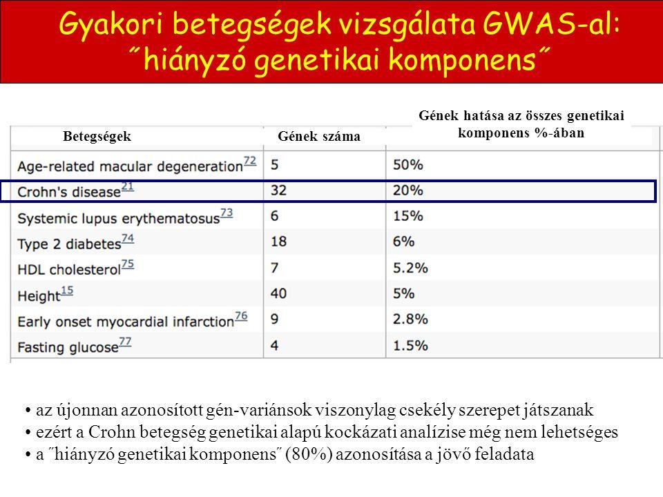 Gyakori betegségek vizsgálata GWAS-al: ˝hiányzó genetikai komponens˝ • az újonnan azonosított gén-variánsok viszonylag csekély szerepet játszanak • ez