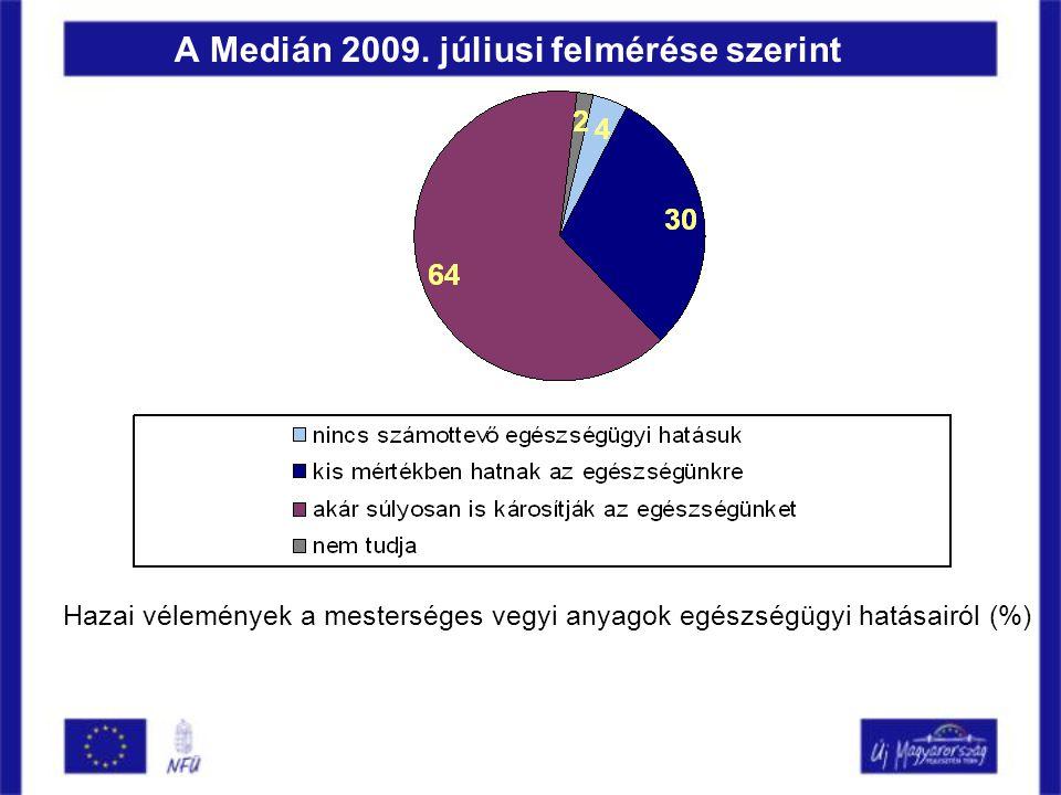A Medián 2009.