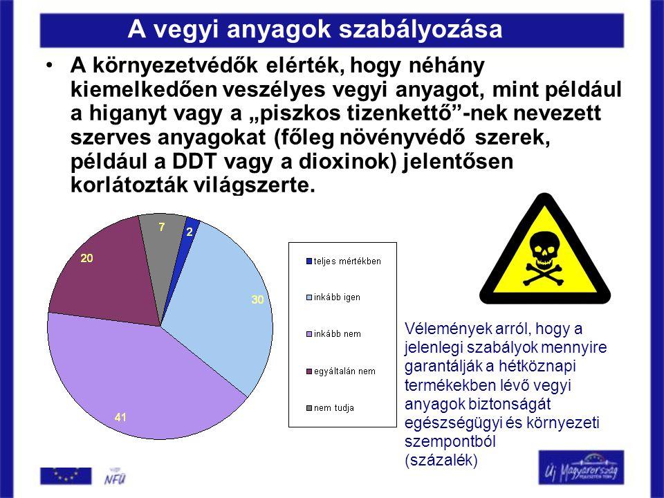 """A vegyi anyagok szabályozása •A környezetvédők elérték, hogy néhány kiemelkedően veszélyes vegyi anyagot, mint például a higanyt vagy a """"piszkos tizenkettő -nek nevezett szerves anyagokat (főleg növényvédő szerek, például a DDT vagy a dioxinok) jelentősen korlátozták világszerte."""