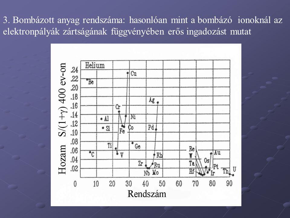 3. Bombázott anyag rendszáma: hasonlóan mint a bombázó ionoknál az elektronpályák zártságának függvényében erős ingadozást mutat