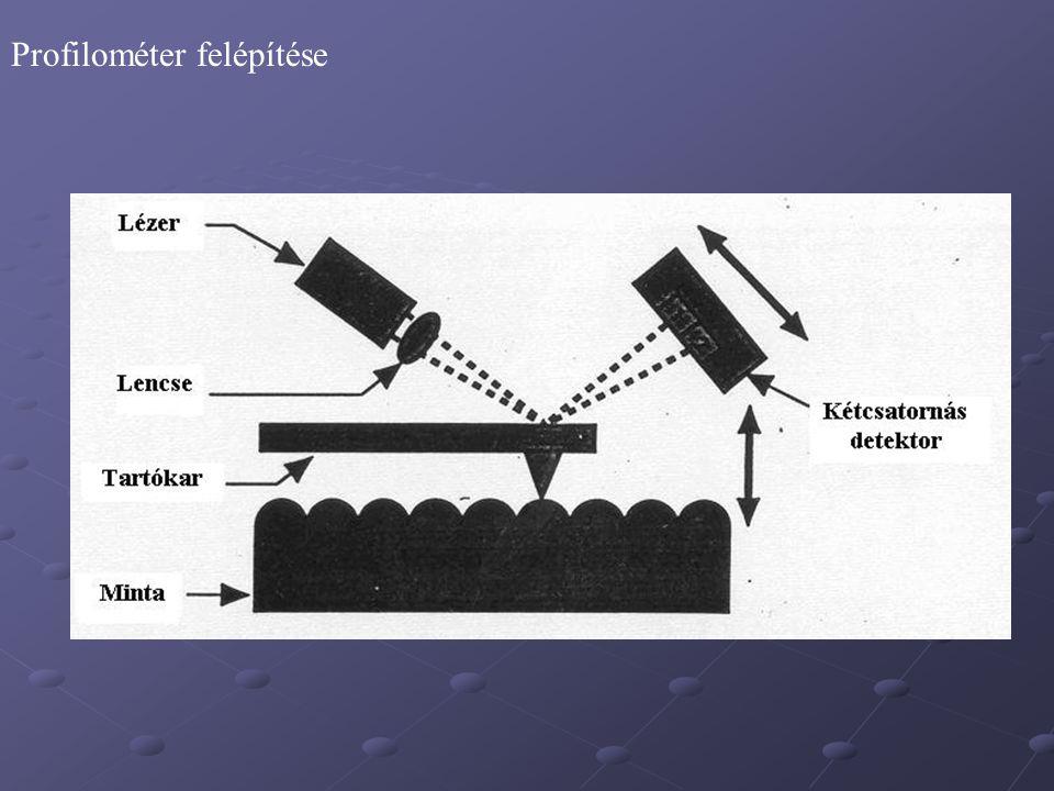 Profilométer felépítése