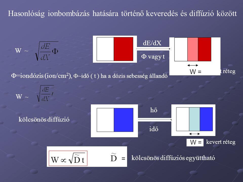 hő idő kölcsönös diffúziós együttható kevert réteg dE/dX  vagy t kölcsönös diffúzió  =iondózis (ion/cm 2 ),  ~idő ( t ) ha a dózis sebesség állandó