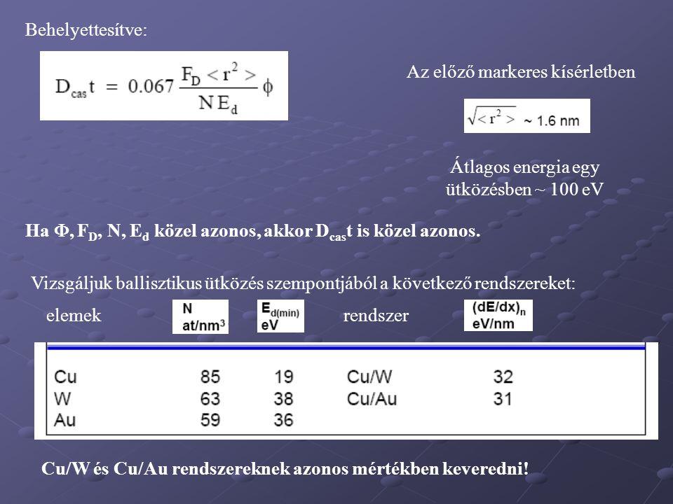 Behelyettesítve: Az előző markeres kísérletben Átlagos energia egy ütközésben ~ 100 eV Ha , F D, N, E d közel azonos, akkor D cas t is közel azonos.