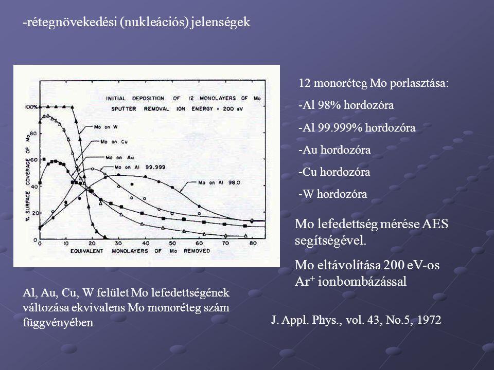 -rétegnövekedési (nukleációs) jelenségek 12 monoréteg Mo porlasztása: -Al 98% hordozóra -Al 99.999% hordozóra -Au hordozóra -Cu hordozóra -W hordozóra