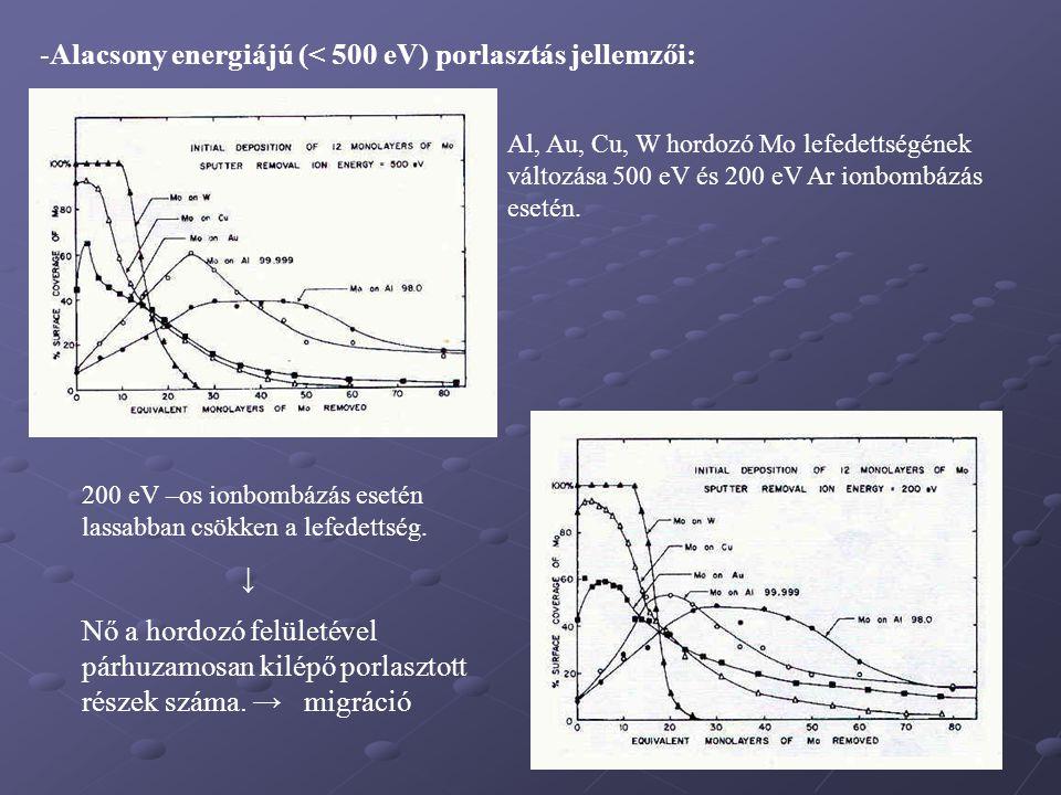 -Alacsony energiájú (< 500 eV) porlasztás jellemzői: Al, Au, Cu, W hordozó Mo lefedettségének változása 500 eV és 200 eV Ar ionbombázás esetén. 200 eV