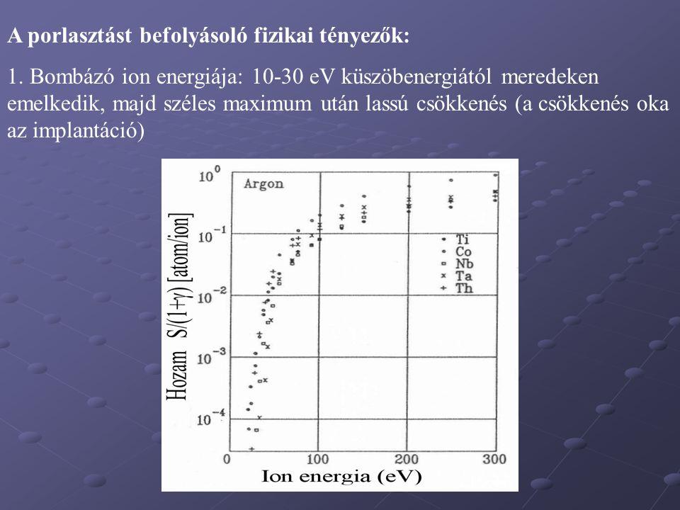 Bombázás: 200 Kev Kr + LN 2 hőmérséklet iondózis: 10 16 ion/cm 2 A kísérletek a marker izotróp kiszélesedését mutatják.