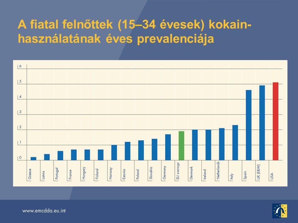 A fiatal felnőttek (15–34 évesek) kokain- használatának éves prevalenciája