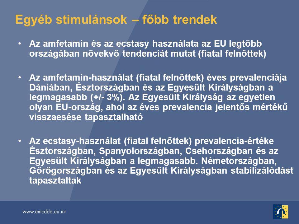 Egyéb stimulánsok – főbb trendek •Az amfetamin és az ecstasy használata az EU legtöbb országában növekvő tendenciát mutat (fiatal felnőttek) •Az amfetamin-használat (fiatal felnőttek) éves prevalenciája Dániában, Észtországban és az Egyesült Királyságban a legmagasabb (+/- 3%).
