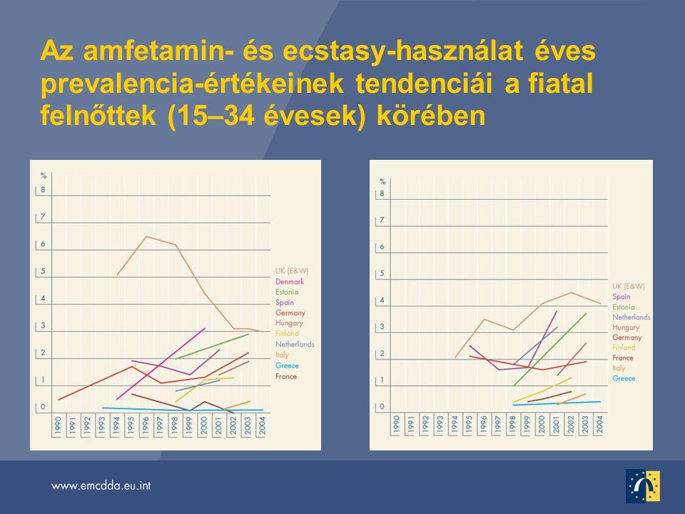 Az amfetamin- és ecstasy-használat éves prevalencia-értékeinek tendenciái a fiatal felnőttek (15–34 évesek) körében