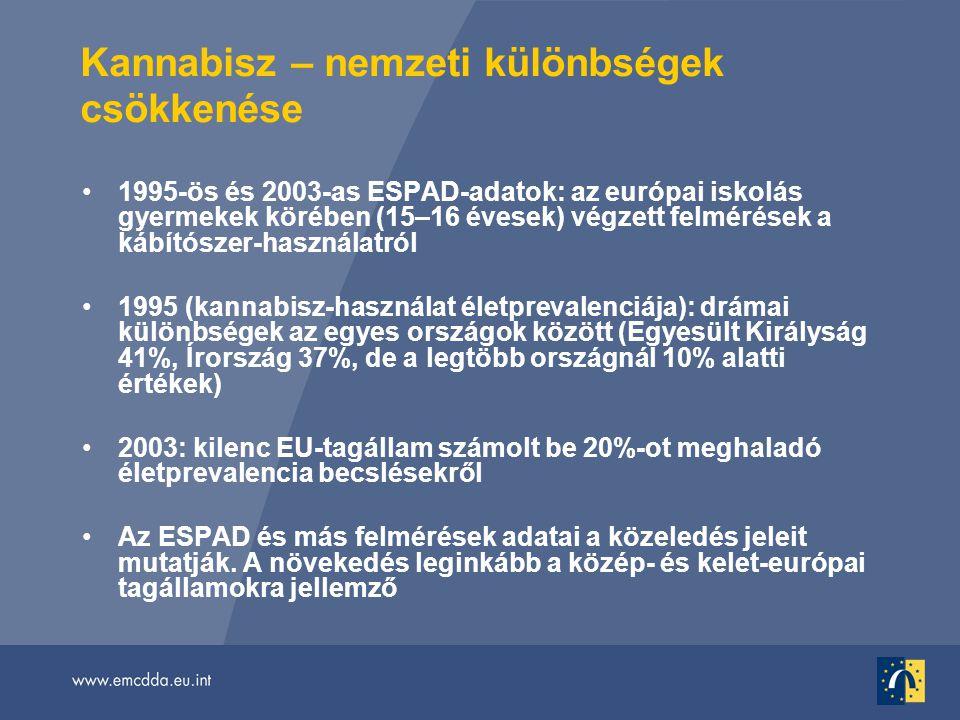 Kannabisz – nemzeti különbségek csökkenése •1995-ös és 2003-as ESPAD-adatok: az európai iskolás gyermekek körében (15–16 évesek) végzett felmérések a kábítószer-használatról •1995 (kannabisz-használat életprevalenciája): drámai különbségek az egyes országok között (Egyesült Királyság 41%, Írország 37%, de a legtöbb országnál 10% alatti értékek) •2003: kilenc EU-tagállam számolt be 20%-ot meghaladó életprevalencia becslésekről •Az ESPAD és más felmérések adatai a közeledés jeleit mutatják.