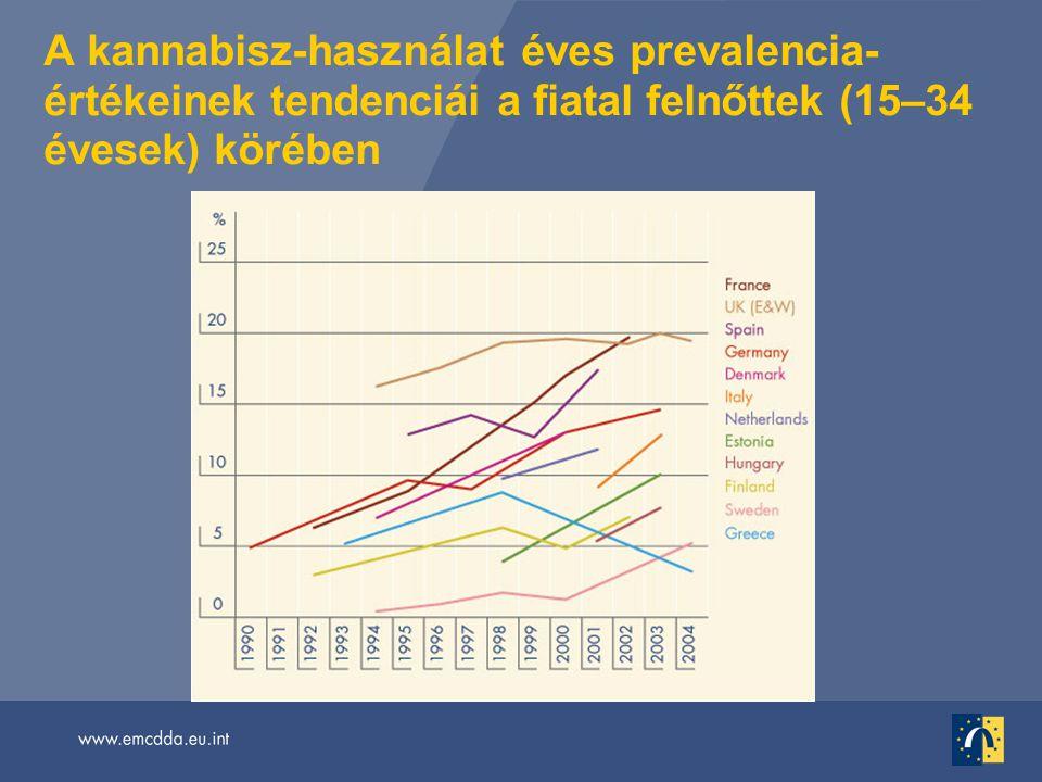 A kannabisz-használat éves prevalencia- értékeinek tendenciái a fiatal felnőttek (15–34 évesek) körében