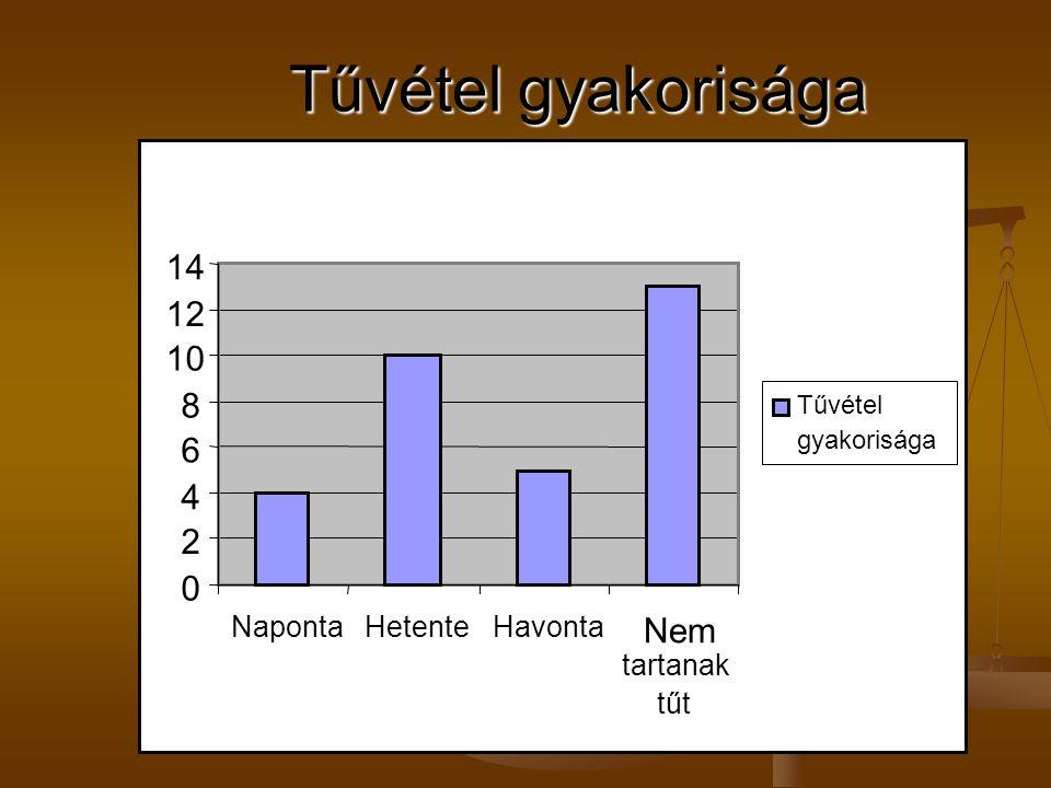 0 2 4 6 8 10 12 14 NapontaHetenteHavonta Nem tartanak tűt Tűvétel gyakorisága Tűvétel gyakorisága