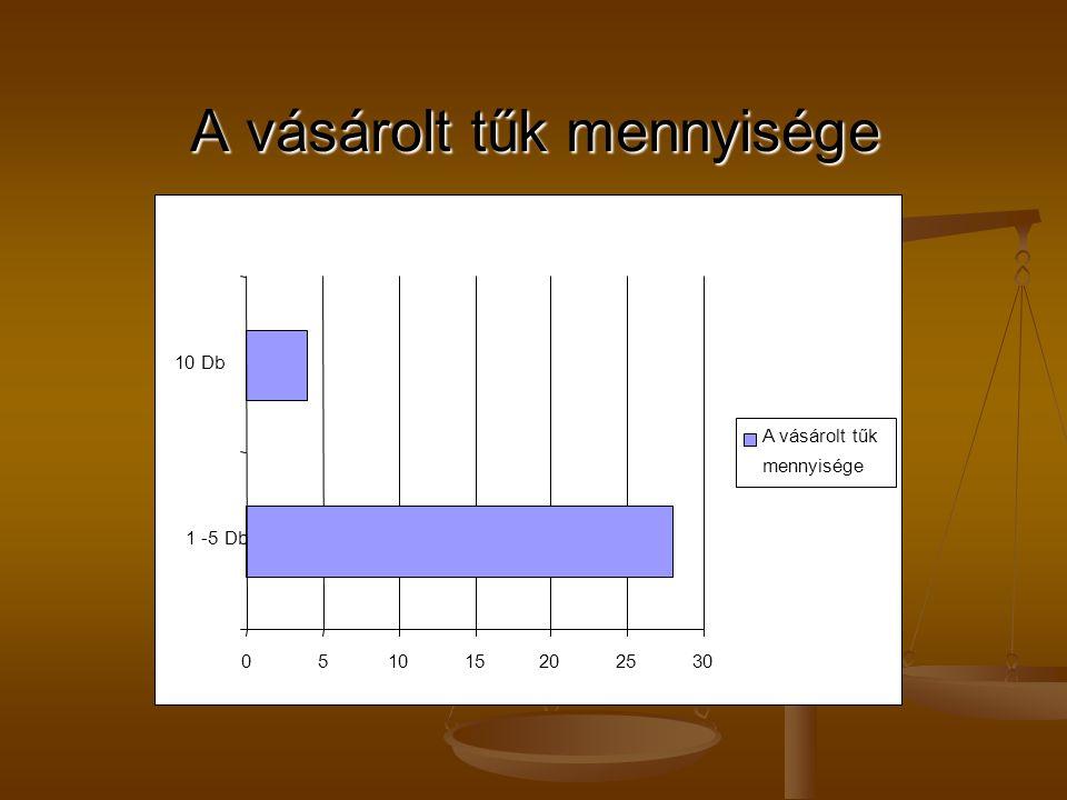 A vásárolt tűk mennyisége 051015202530 1 -5 Db 10 Db A vásárolt tűk mennyisége