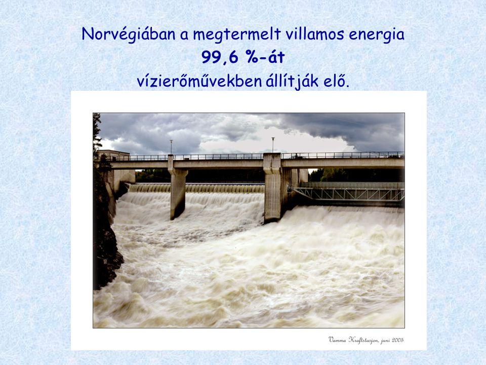 Norvégiában a megtermelt villamos energia 99,6 %-át vízierőművekben állítják elő.