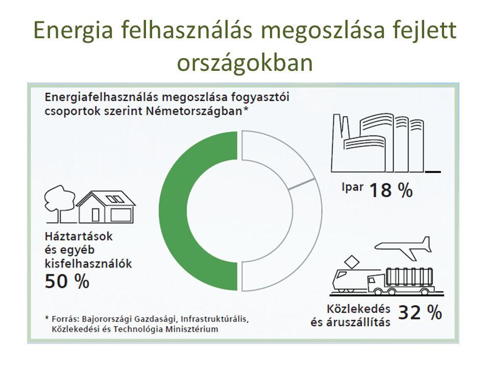 Energia felhasználás megoszlása fejlett országokban