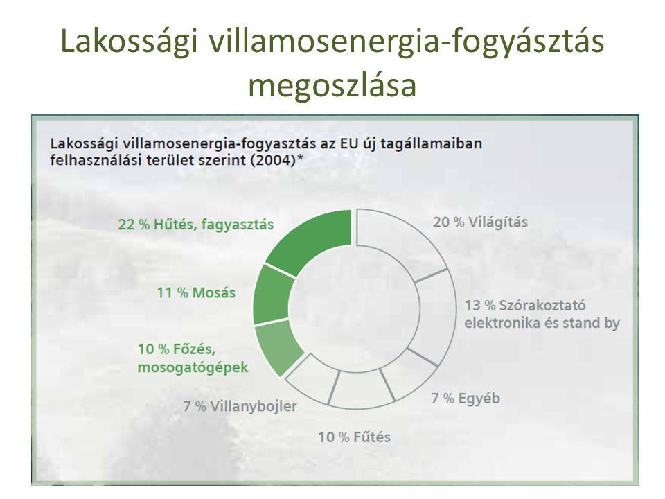 Lakossági villamosenergia-fogyásztás megoszlása