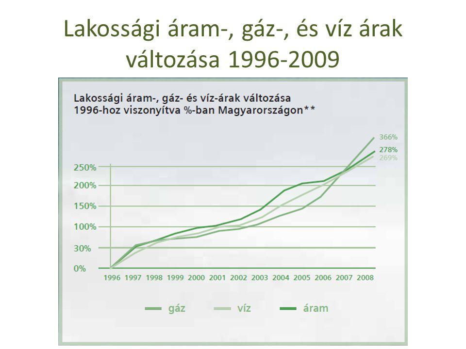 Lakossági áram-, gáz-, és víz árak változása 1996-2009