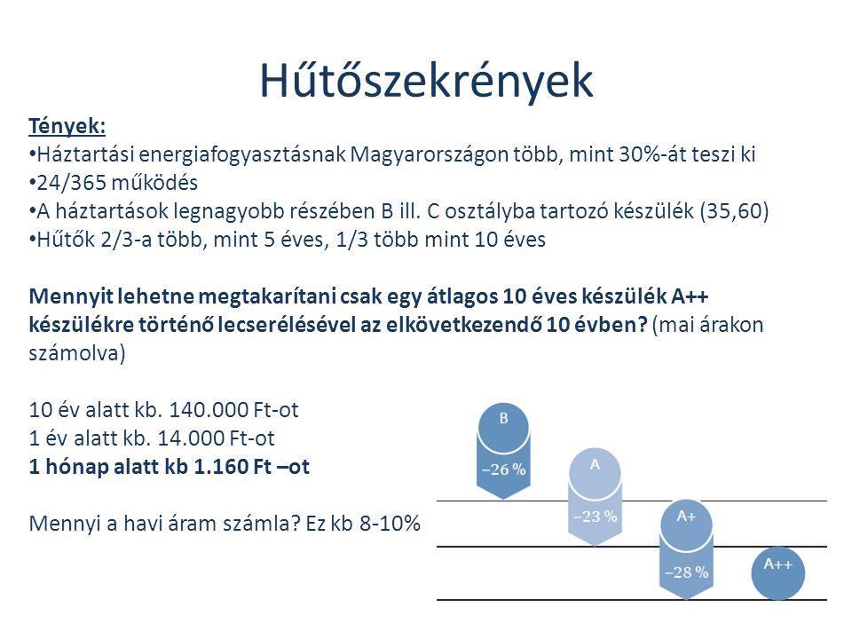 Hűtőszekrények Tények: • Háztartási energiafogyasztásnak Magyarországon több, mint 30%-át teszi ki • 24/365 működés • A háztartások legnagyobb részébe