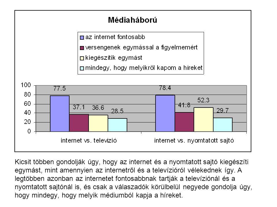 Kicsit többen gondolják úgy, hogy az internet és a nyomtatott sajtó kiegészíti egymást, mint amennyien az internetről és a televízióról vélekednek így