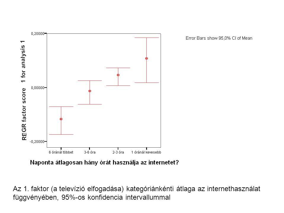 Az 1. faktor (a televízió elfogadása) kategóriánkénti átlaga az internethasználat függvényében, 95%-os konfidencia intervallummal