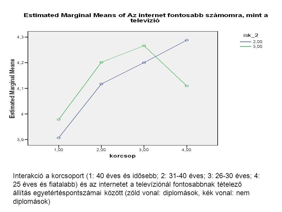 Interakció a korcsoport (1: 40 éves és idősebb; 2: 31-40 éves; 3: 26-30 éves; 4: 25 éves és fiatalabb) és az internetet a televíziónál fontosabbnak tételező állítás egyetértéspontszámai között (zöld vonal: diplomások, kék vonal: nem diplomások)
