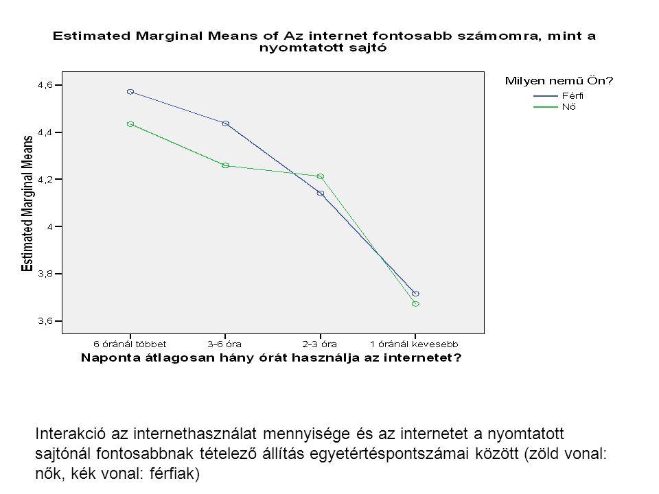 Interakció az internethasználat mennyisége és az internetet a nyomtatott sajtónál fontosabbnak tételező állítás egyetértéspontszámai között (zöld vona
