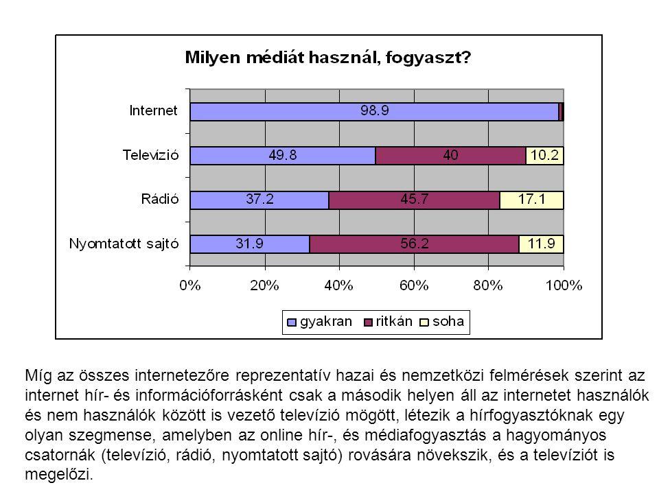 Míg az összes internetezőre reprezentatív hazai és nemzetközi felmérések szerint az internet hír- és információforrásként csak a második helyen áll az