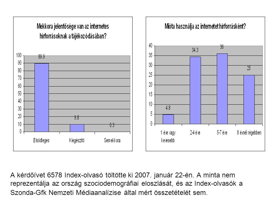 A kérdőívet 6578 Index-olvasó töltötte ki 2007. január 22-én. A minta nem reprezentálja az ország szociodemográfiai eloszlását, és az Index-olvasók a