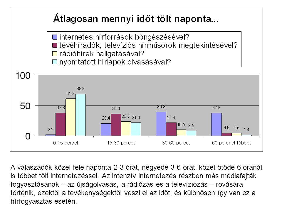 A válaszadók közel fele naponta 2-3 órát, negyede 3-6 órát, közel ötöde 6 óránál is többet tölt internetezéssel. Az intenzív internetezés részben más
