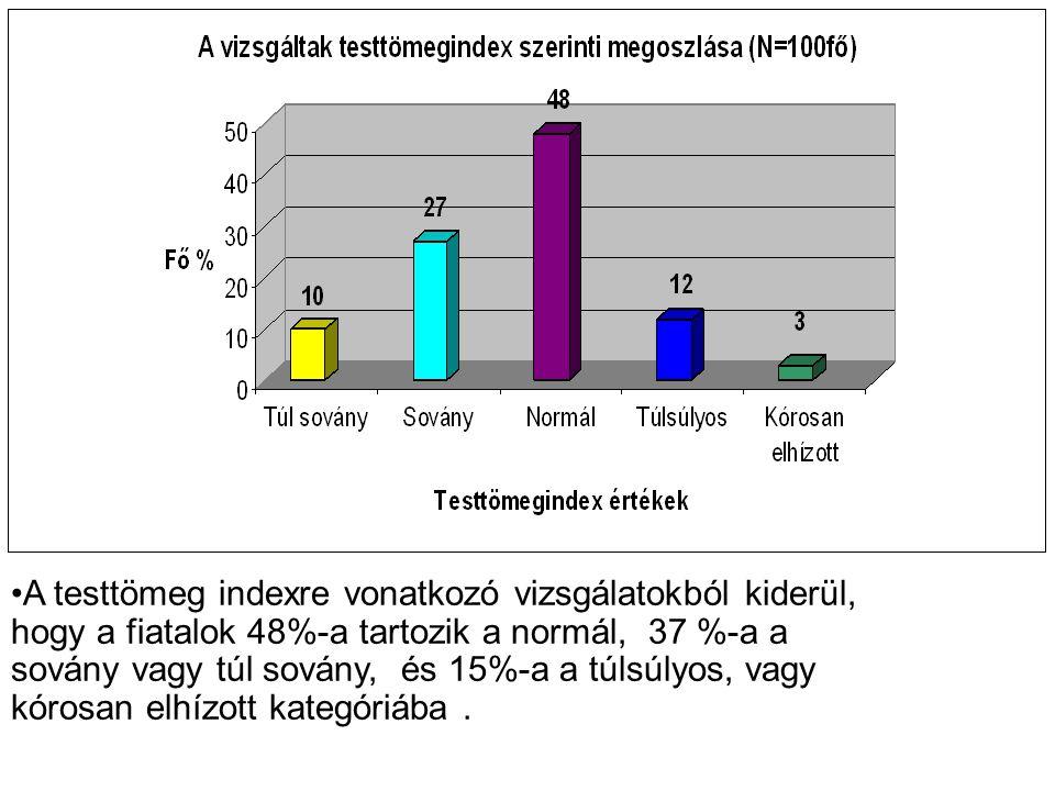 •A testtömeg indexre vonatkozó vizsgálatokból kiderül, hogy a fiatalok 48%-a tartozik a normál, 37 %-a a sovány vagy túl sovány, és 15%-a a túlsúlyos,