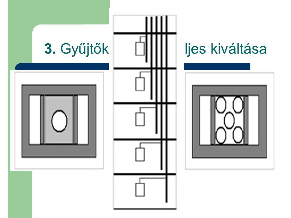 3. Gyűjtőkémények teljes kiváltása Előnyök  Az alapvető konstrukciós hibát küszöböli ki  Minden lakásnak külön kéményt biztosít  Hosszú élettartam