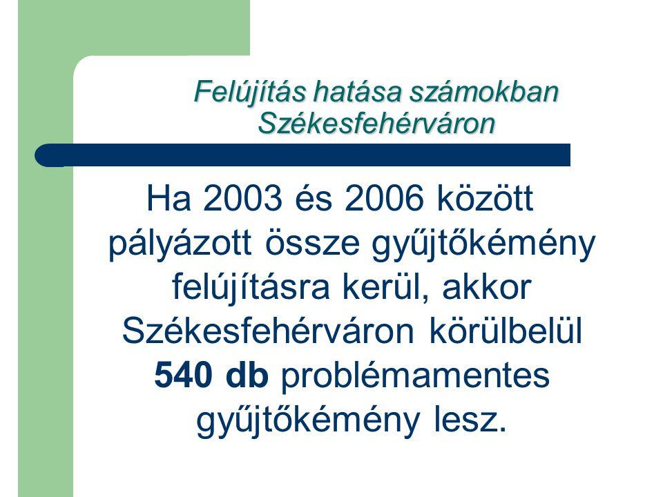 Felújítás hatása számokban Székesfehérváron Ha 2003 és 2006 között pályázott össze gyűjtőkémény felújításra kerül, akkor Székesfehérváron körülbelül 5