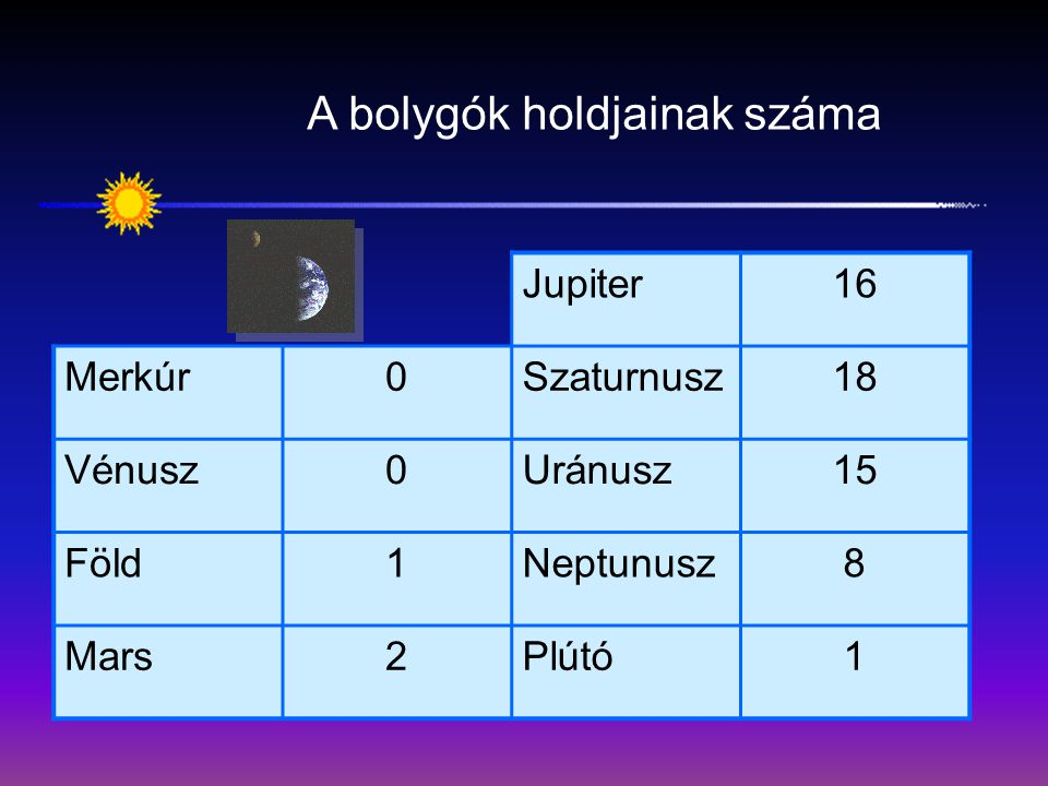 A bolygók holdjainak száma Jupiter16 Merkúr0Szaturnusz18 Vénusz0Uránusz15 Föld1Neptunusz8 Mars2Plútó1