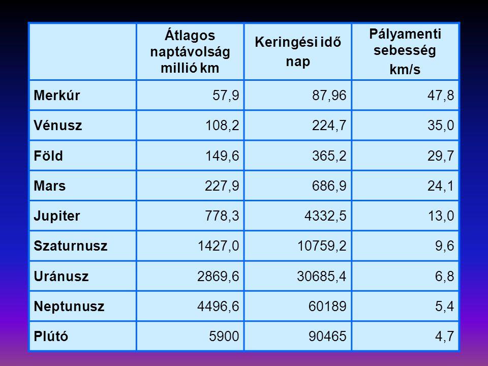 Átlagos naptávolság millió km Keringési idő nap Pályamenti sebesség km/s Merkúr57,987,9647,8 Vénusz108,2224,735,0 Föld149,6365,229,7 Mars227,9686,924,