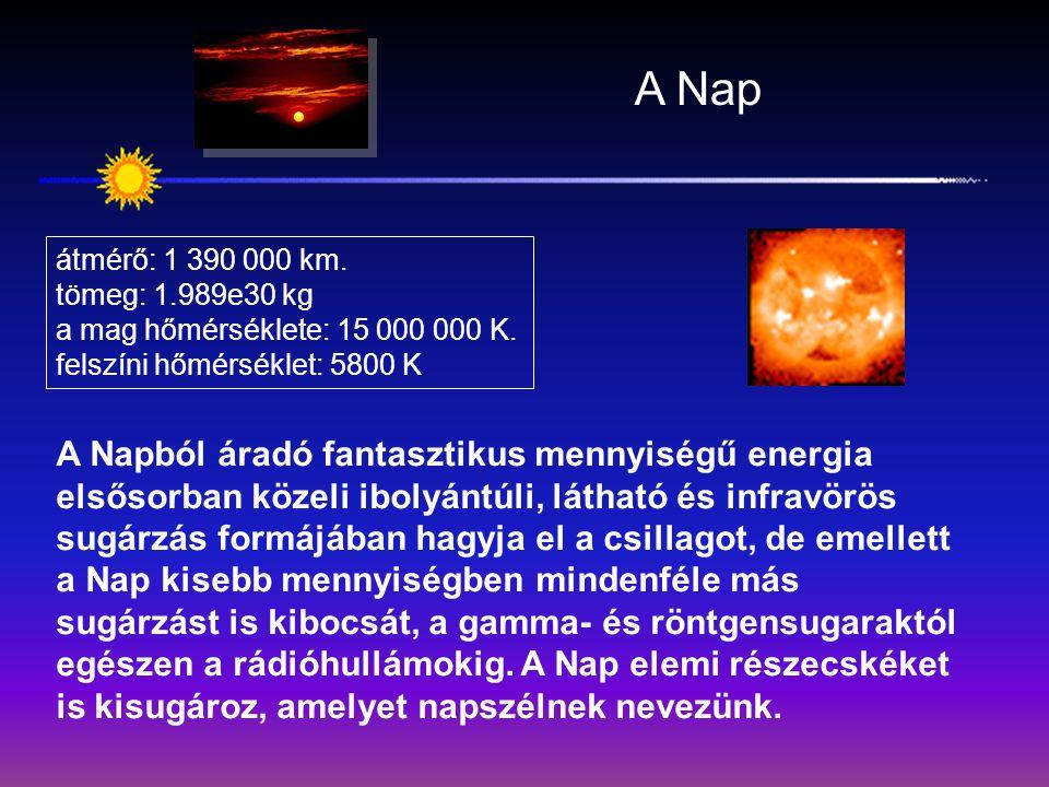 A Nap átmérő: 1 390 000 km. tömeg: 1.989e30 kg a mag hőmérséklete: 15 000 000 K. felszíni hőmérséklet: 5800 K A Napból áradó fantasztikus mennyiségű e
