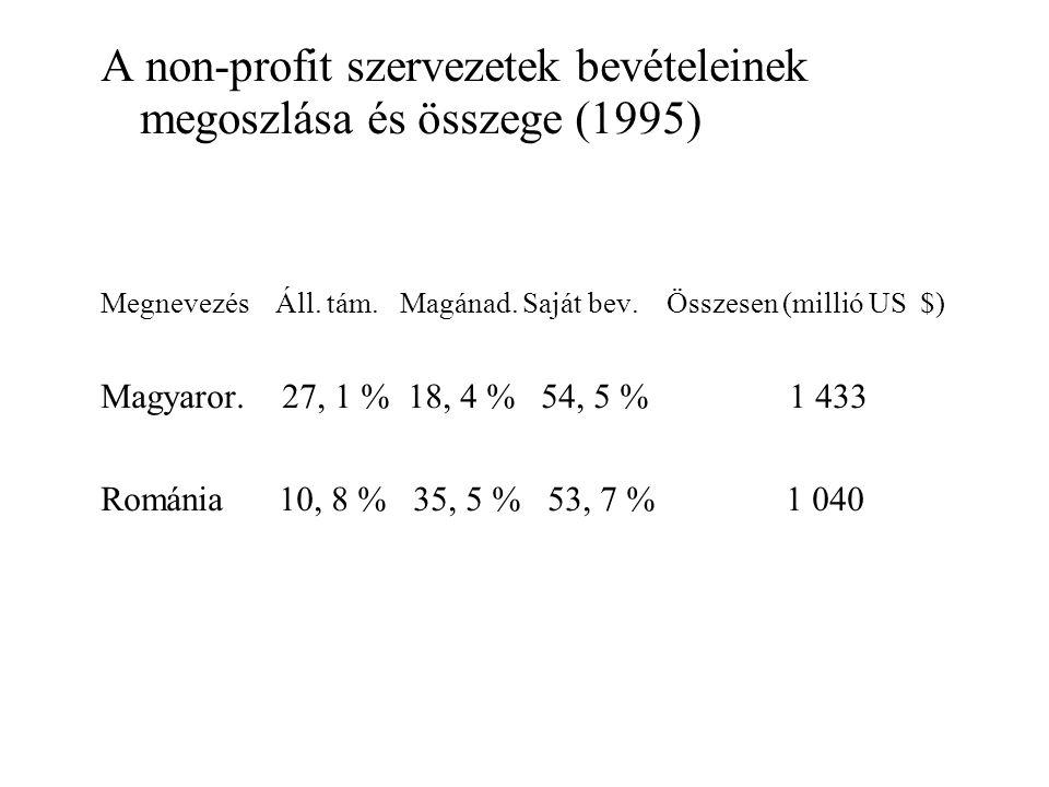 A non-profit szervezetek bevételeinek megoszlása és összege (1995) Megnevezés Áll.
